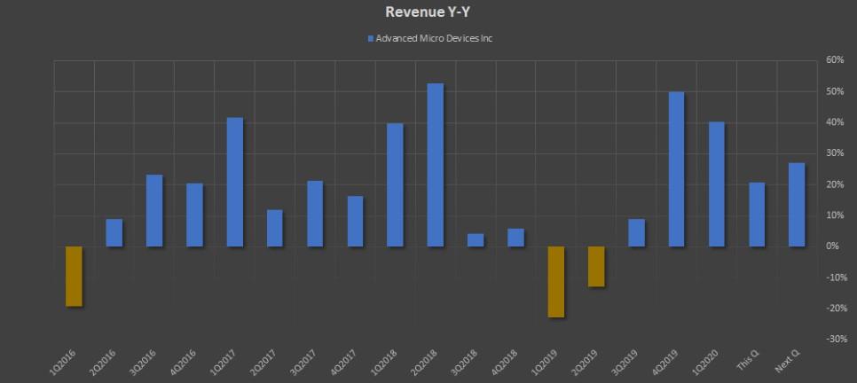 Показатель Revenue Y-Y компании AMD