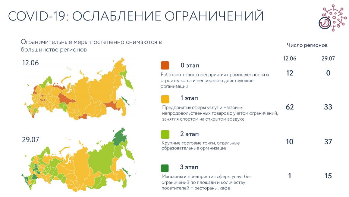 Сбербанк. Обзор финансовых показателей по МСФО за 2-ой квартал 2020 года