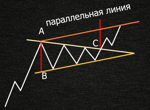 Способ измерения фигуры симметричный треугольник