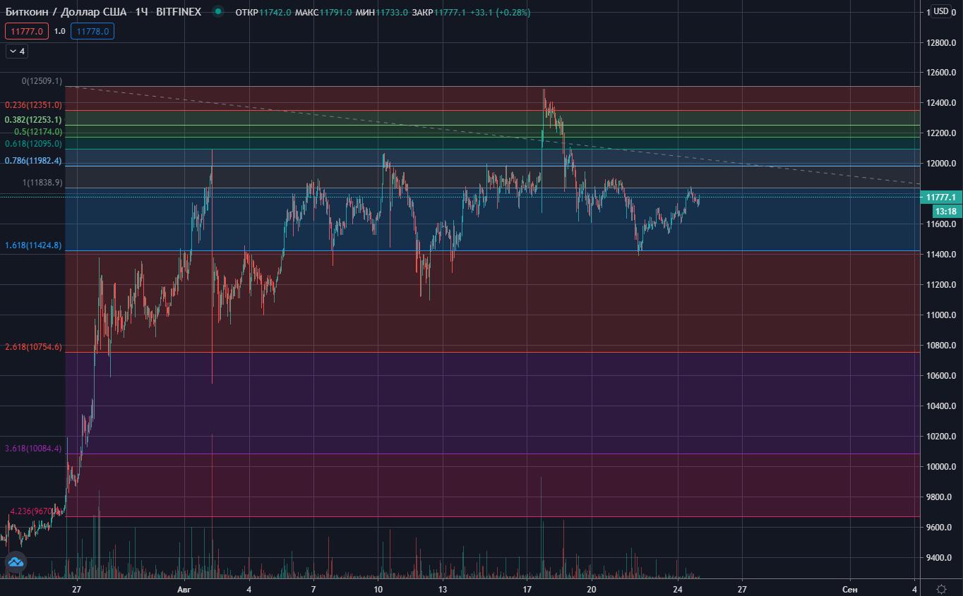 Часовой график биткоин и горизонтальные линии Фибоначчи