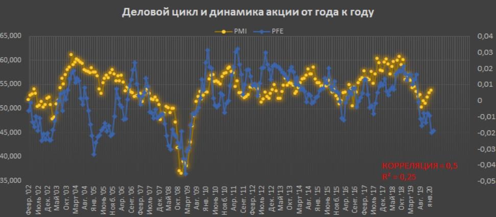Деловой цикл и динамика акции PFE (Pfizer) от года к году