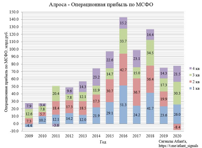 Алроса. Обзор финансовых показателей 4-го квартала 2020 года