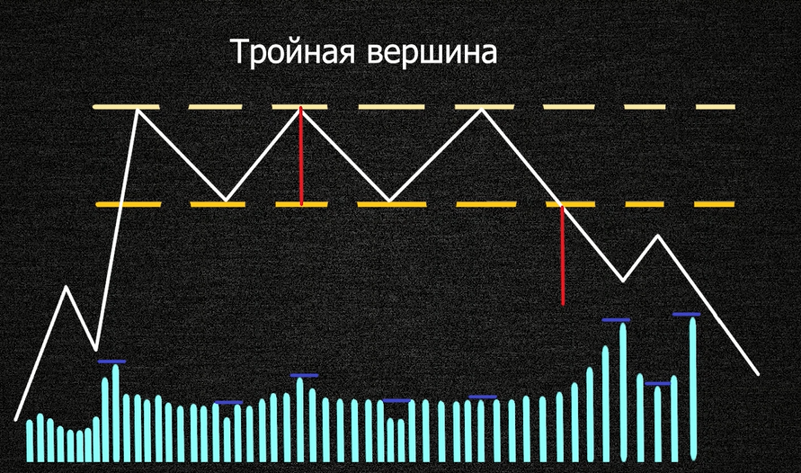 Модель тройная вершина
