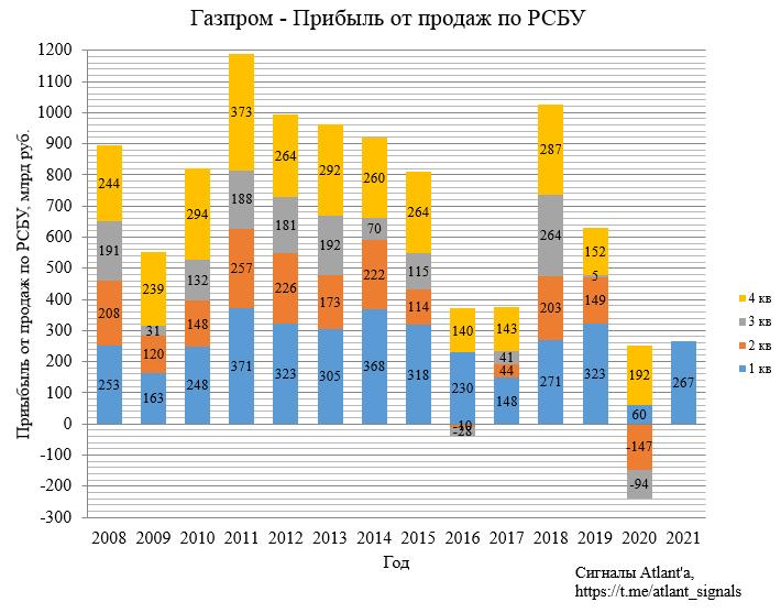 Газпром. Отчет по РСБУ за 1-й квартал 2021 г. Экспорт природного газа из России в марте 2021 г.