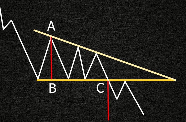 Методика измерения фигуры нисходящий треугольник