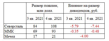 Влияние экспортных пошлин на финансовые показатели сталелитейных компаний (Северсталь, ММК, Мечел)