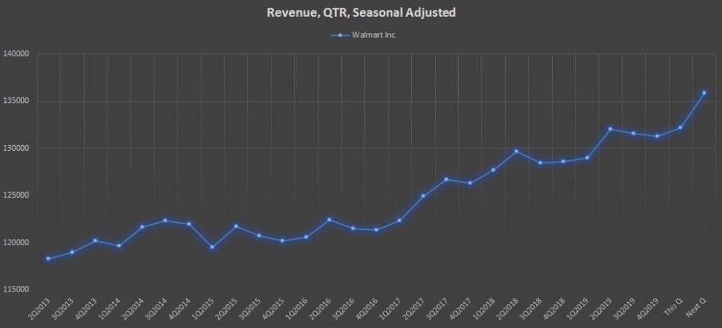 Показатель Revenue, QTR, Seasonal Adjusted компании Walmart Inc