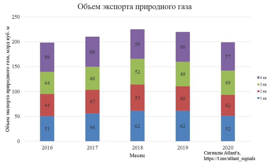 Экспорт природного газа из России в декабре 2020 года