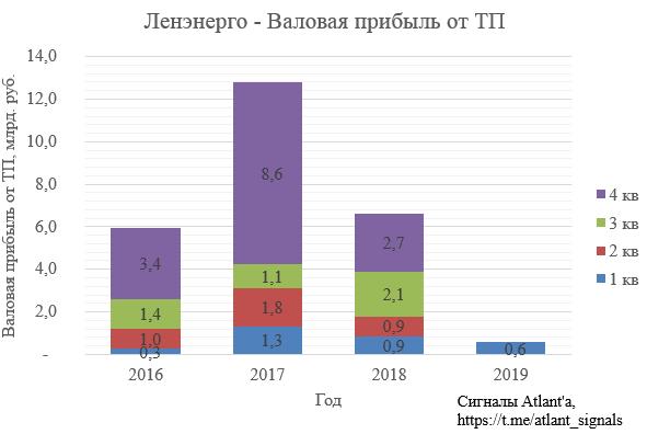 Ленэнерго. Обзор финансовых показателей по РСБУ за 1-ый квартал 2019 года