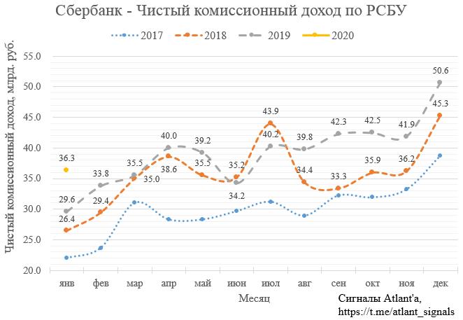 Сбербанк. Обзор финансовых показателей по РСБУ за январь 2020 года