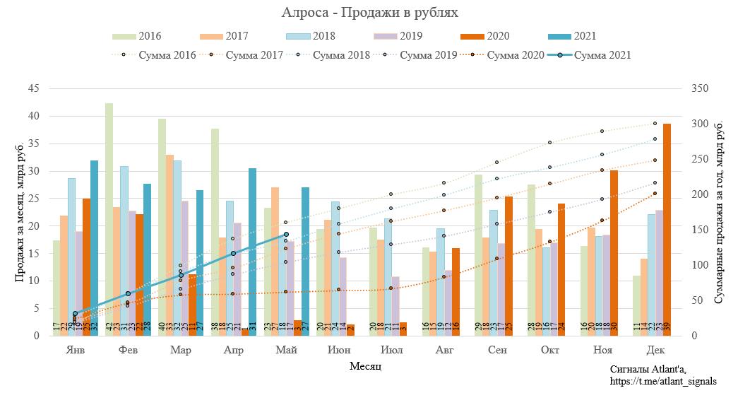 Алроса. Результаты продаж в мае 2021 года