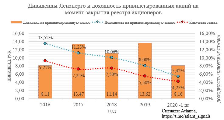 Ленэнерго. Обзор финансовых показателей по РСБУ за 2-ой квартал 2020 года