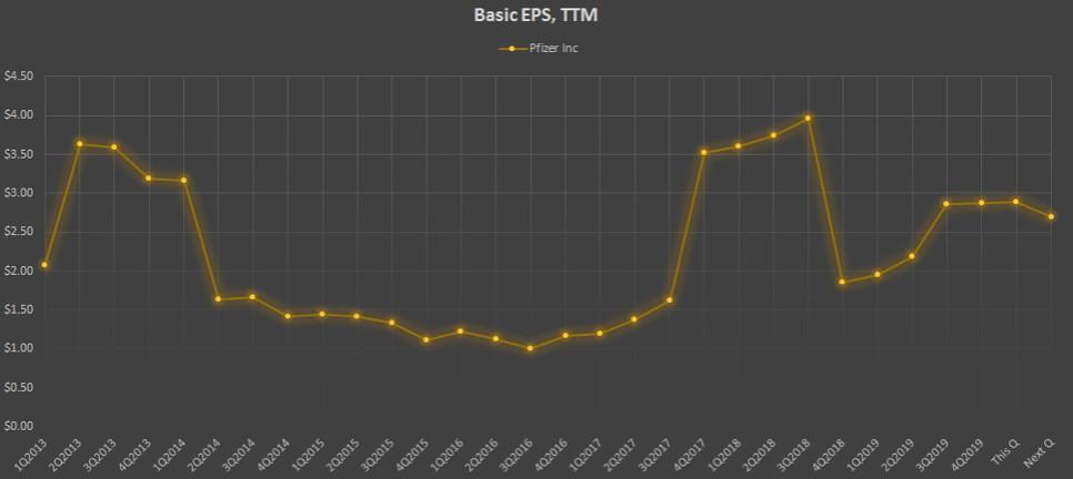 Показатель Basic EPS, TTM компании Pfizer Inc