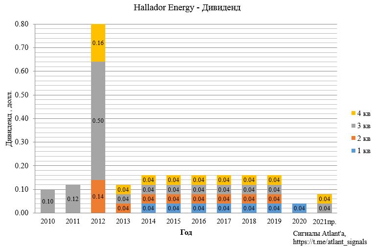 Hallador Energy Company (HNRG). Отчет за 4-й квартал 2020 года