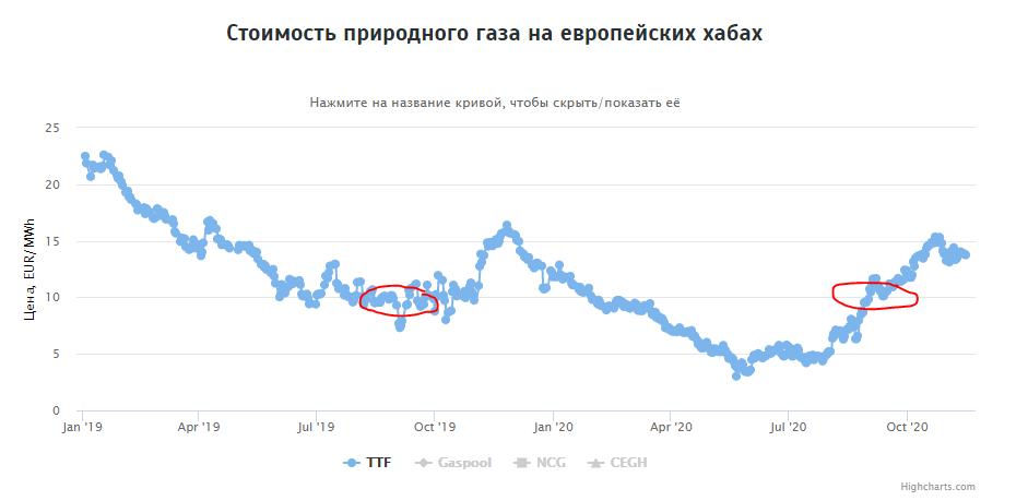 Экспорт природного газа из России в сентябре 2020 года