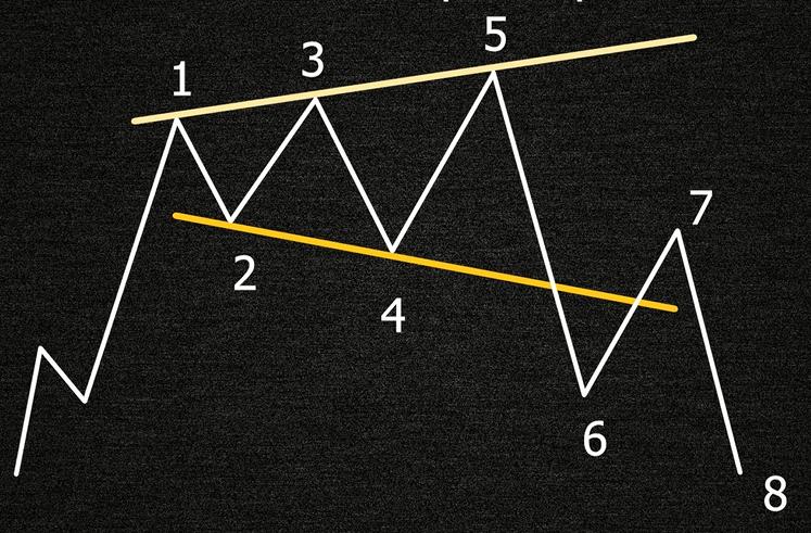 Построение расширяющегося треугольника