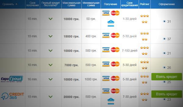 займ на карту онлайн в Украине moneyok.com.ua
