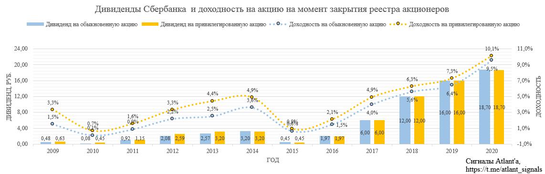 Сбербанк. Обзор финансовых показателей по РСБУ за март 2020 года