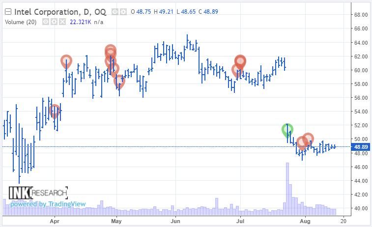 Intel - Обзор компании - $INTC