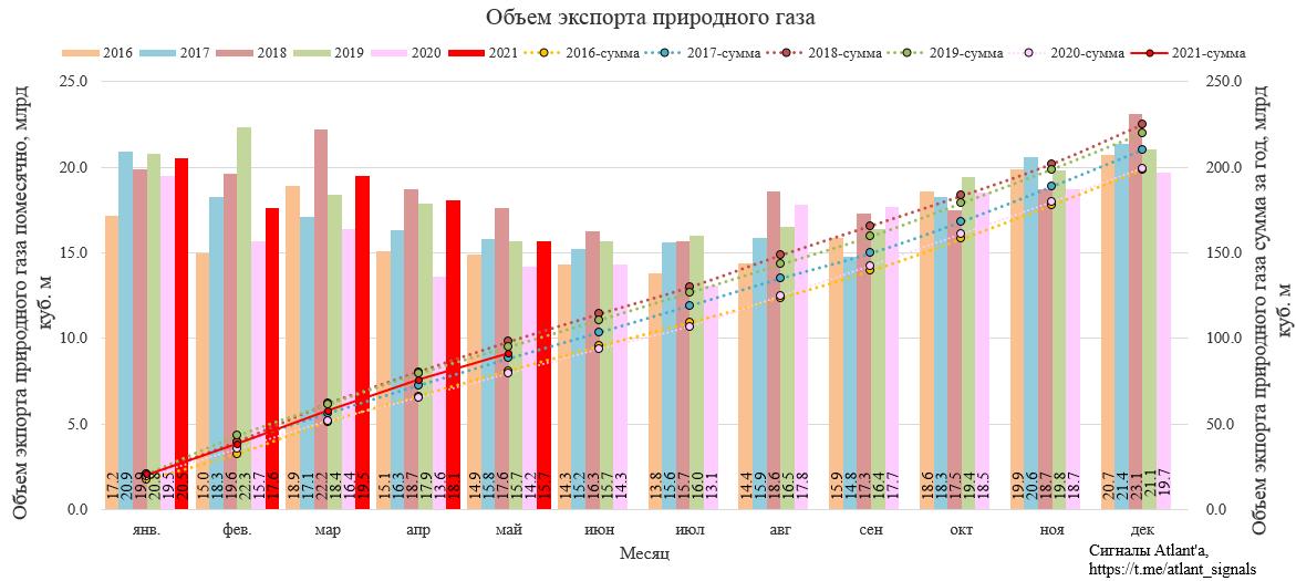 Газпром. Экспорт природного газа из России в мае 2021 г.