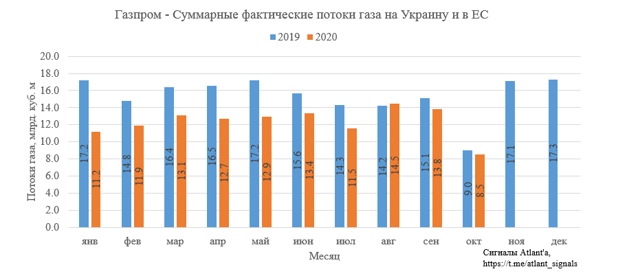 Газпром. Экспорт природного газа из России в августе 2020 года. Разбираемся в причинах слабости котировок на фоне роста спотовых цен