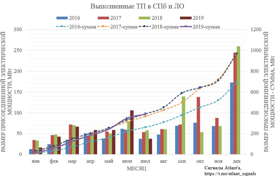 Ленэнерго. Обзор операционных показателей за июль 2019 года