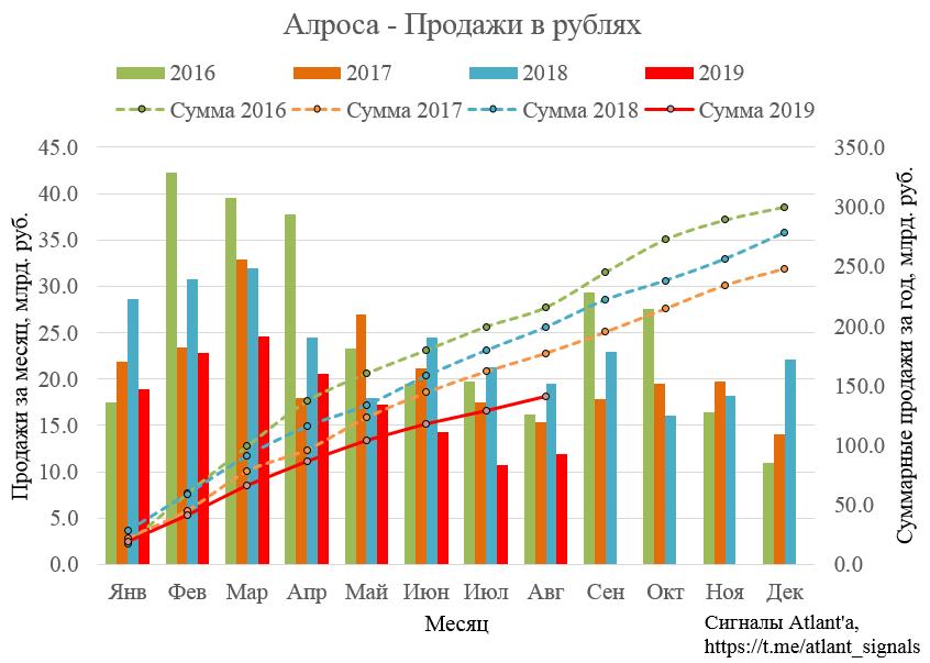 Алроса. Результаты продаж в августе 2019 года