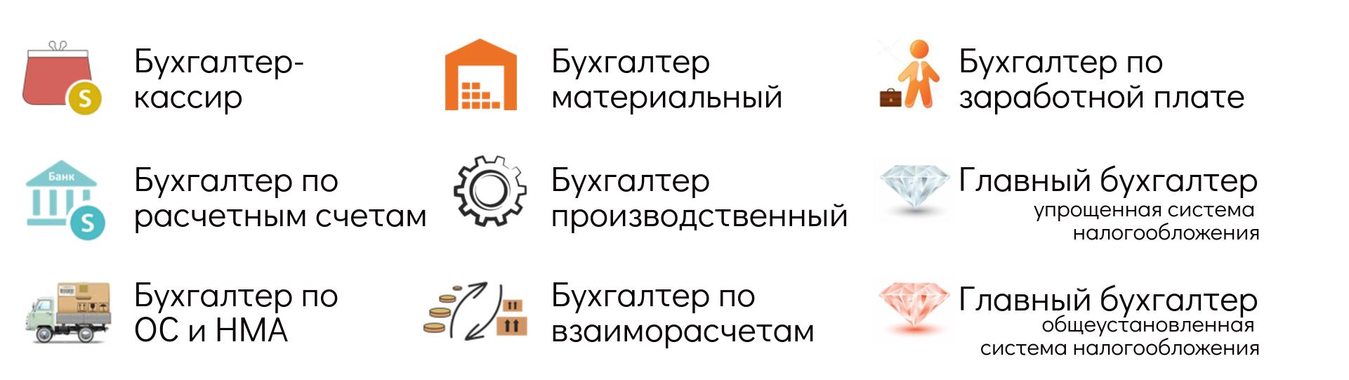 Онлайн тесты для начинающего бухгалтера сдача квартиры в аренду декларация ндфл