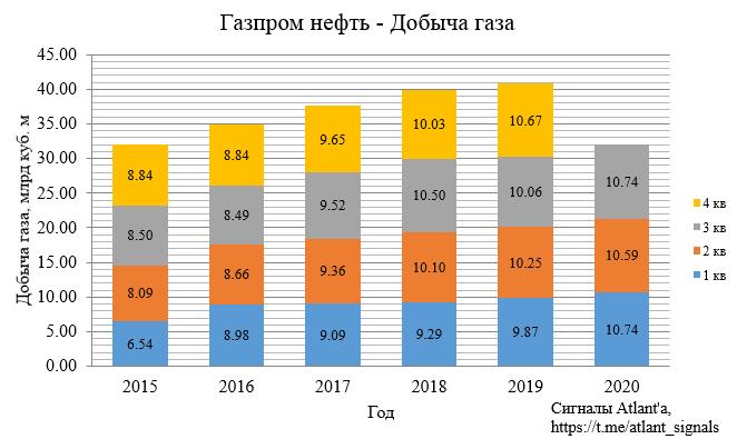 Газпром нефть. Обзор финансовых показателей МСФО за 3-й квартал 2020 года