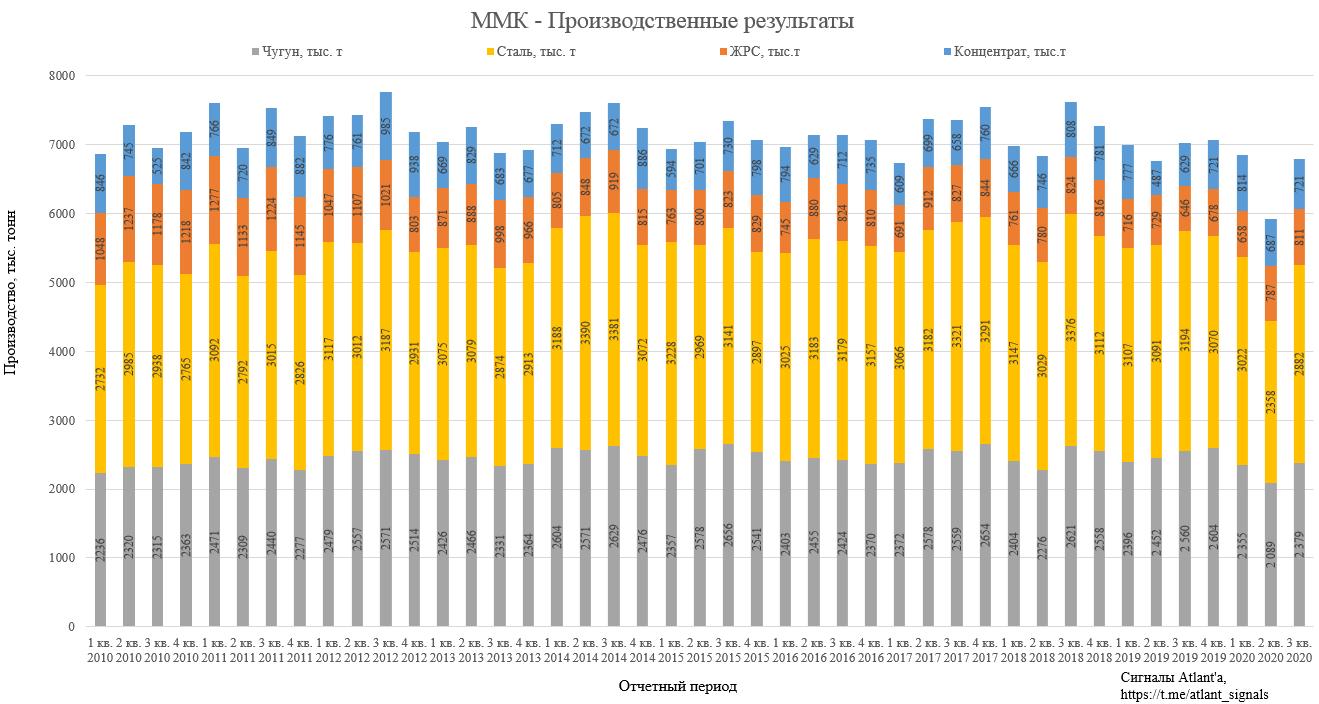 ММК. Обзор операционных показателей за 3-ий квартал 2020 года. Прогноз финансовых показателей и дивидендов