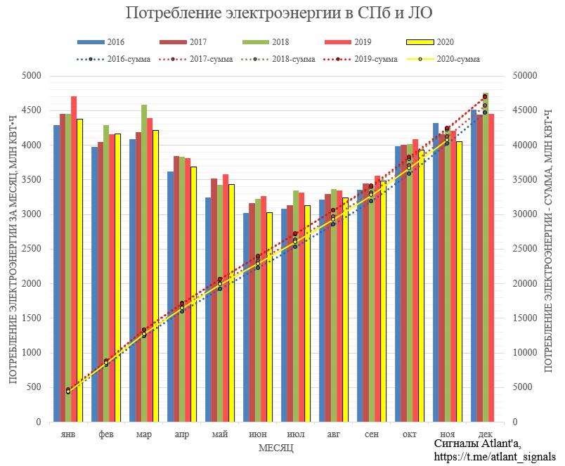 Ленэнерго. Обзор операционных показателей за октябрь и ноябрь 2020 года