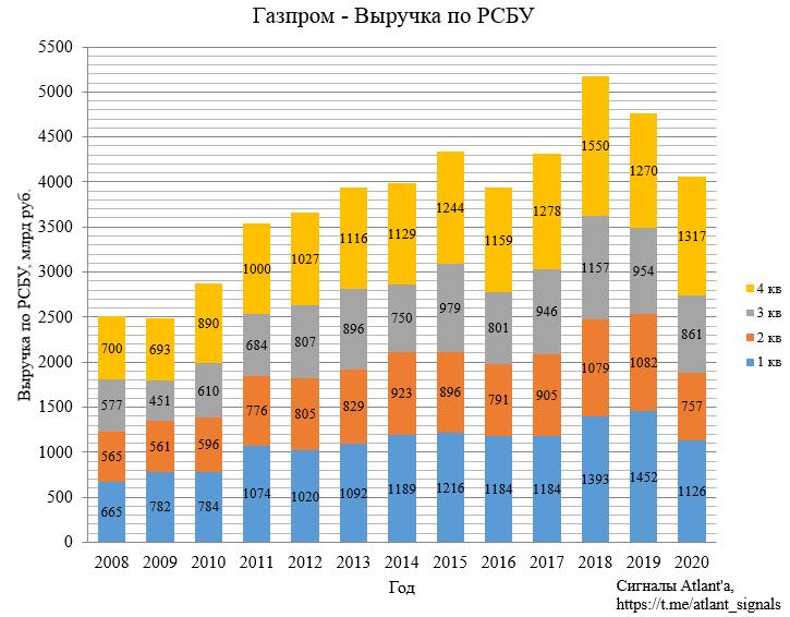 Газпром. Отчет по РСБУ за 4-й квартал 2020 г. Экспорт природного газа из России в январе 2021 г.