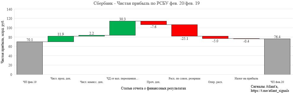 Сбербанк. Обзор финансовых показателей по РСБУ за февраль 2020 года