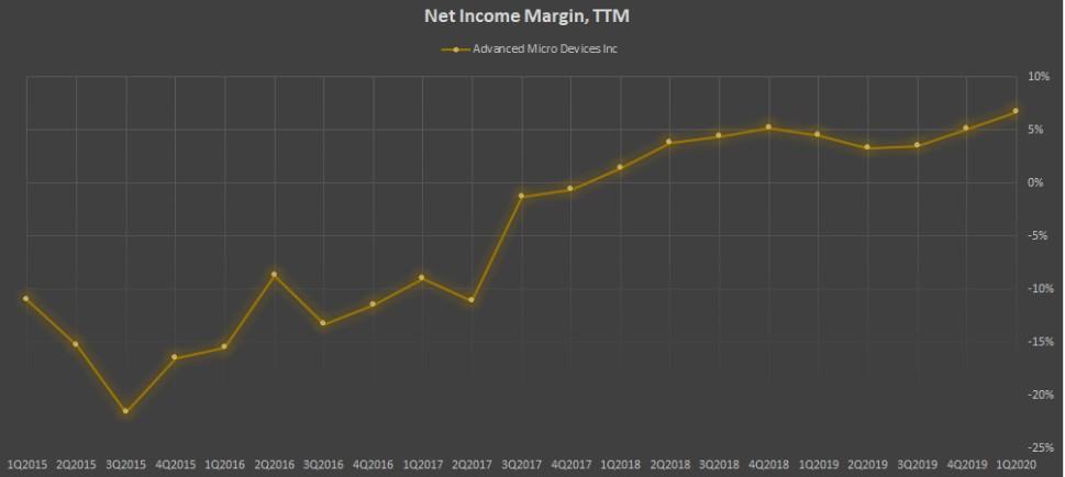 Показатель Net Income Margin, TTM компании AMD