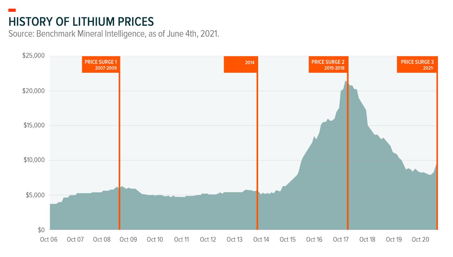 Большой разбор литиевого сектора
