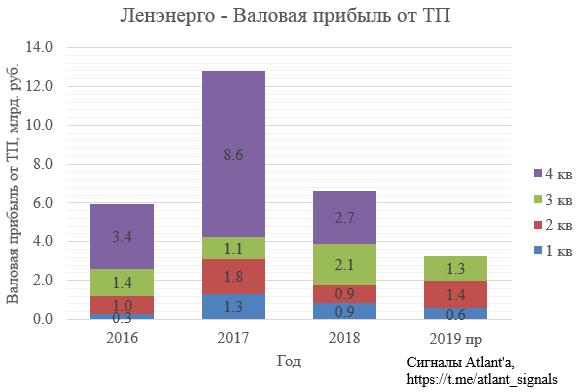 Ленэнерго. Обзор операционных показателей за сентябрь и 3-ий квартал 2019 года. Прогноз финансовых показателей