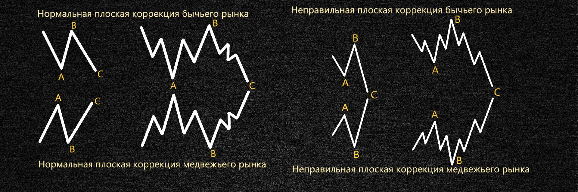 Фигура плоская коррекция в волновой теории Эллиота