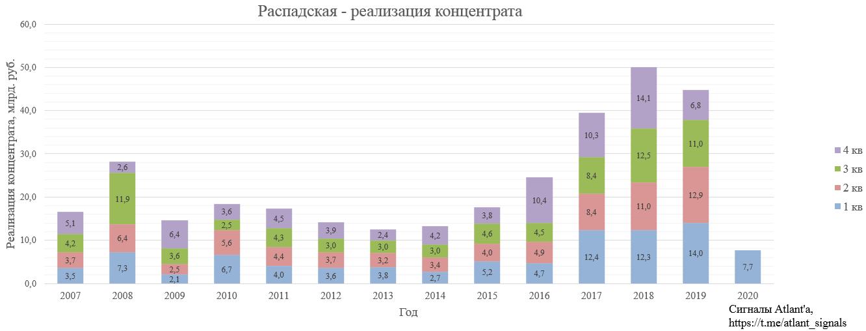 Распадская. Обзор операционных показателей за 1-ый квартал 2020 года