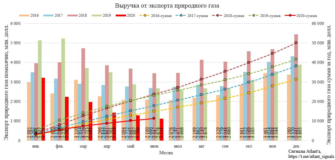Газпром. Экспорт природного газа из России в июне 2020 года