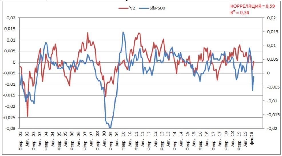 Среднегодовая динамика (от года к году) акций VZ и S&P500