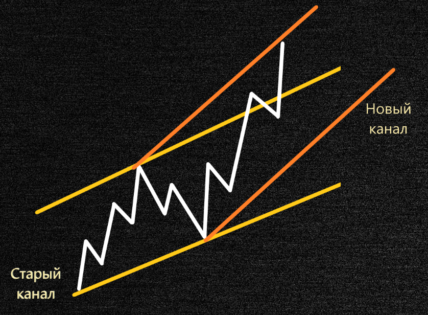 Аналитика канала с помощью волновой теории Эллиота
