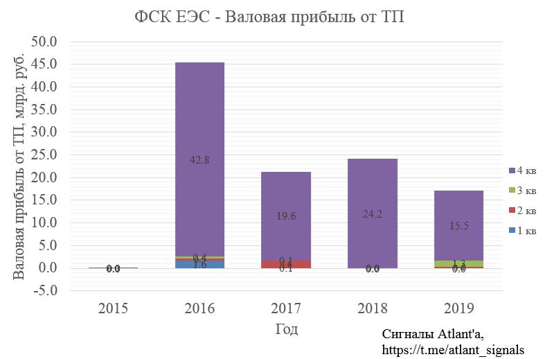 ФСК ЕЭС. Обзор финансовых показателей за 4-й квартал 2019 года