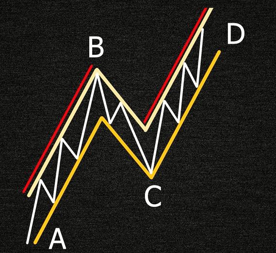 Отмеренный ход - фигура технического анализа