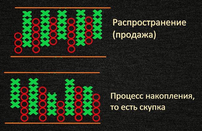 Скопления на пункто-цифровом графике